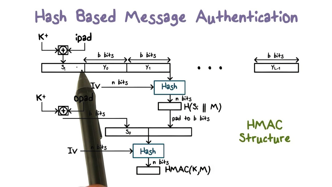 Hash Based Message Authentication