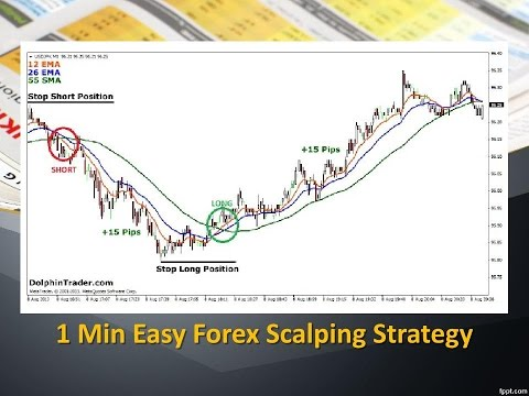 Urban forex scalping strategy