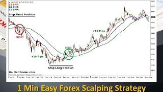 1 Min Easy Forex Scalping Strategy