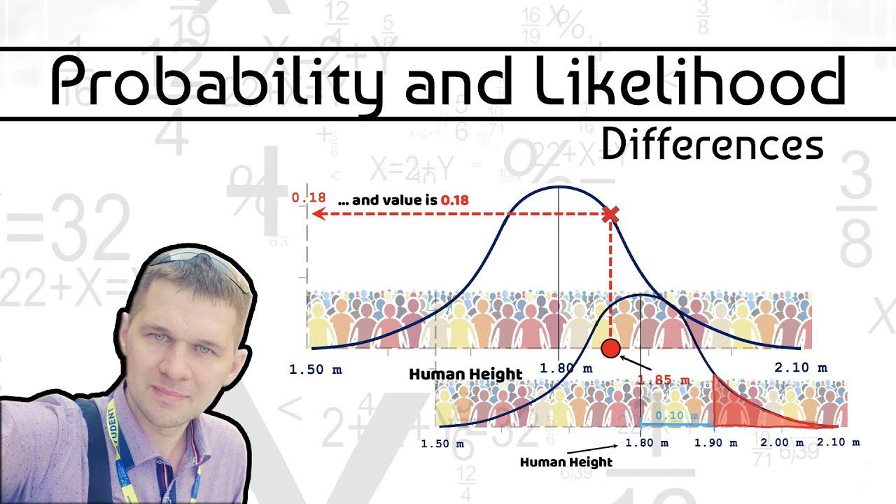 Probability and Likelihood. (Differences)