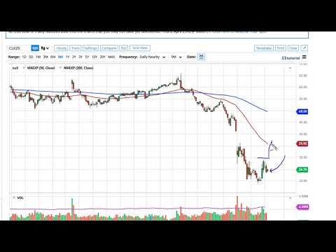 Oil Technical Analysis for April 09, 2020 by FXEmpire