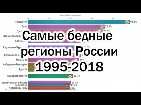 Самые бедные регионы России 1995-2018