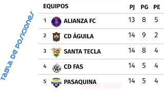 De el de posiciones tabla mayor fútbol salvador liga