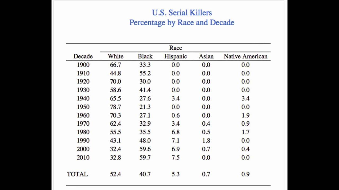 Name black serial killers