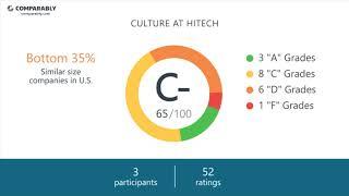 Hitech Employee Reviews - Q3 2018
