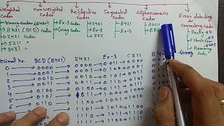 DLD-3: Binary codes weighted  , reflective, sequential, error correcting and detecting codes