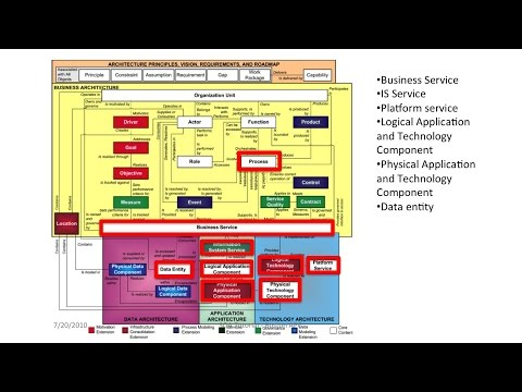 Using TOGAF® to Define and Govern Service-Oriented Architectures