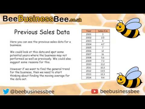Calculating Moving Averages Tutorial