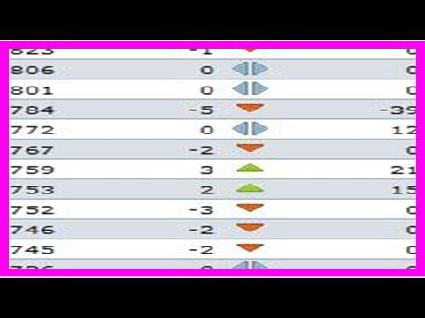 Breaking News | Fifa world rankings list for october