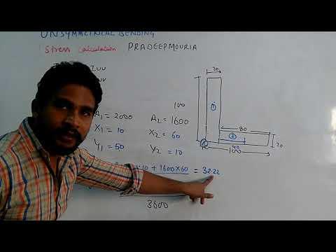 Unsymmetrical bending ( stress calculation) part 2