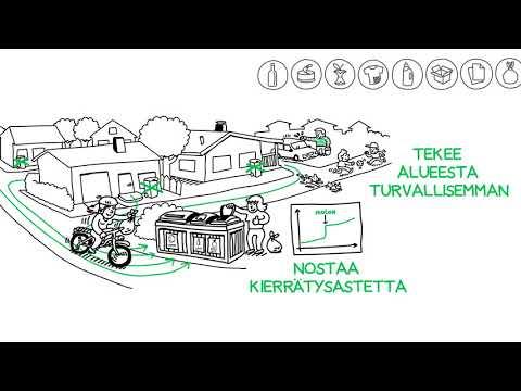 Molok korttelikeräys animaatio