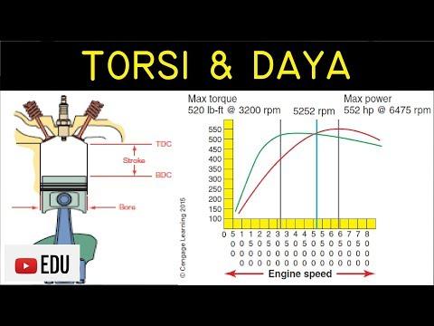 Cara Menghitung Daya Kuda (Horsepower) dan Torsi (Torque) Mesin pada Kendaraan Mp3