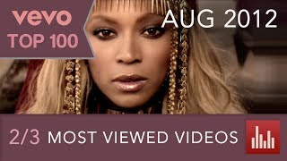 {2/3} VEVO's 100 Most Viewed Videos (Aug. 2012)