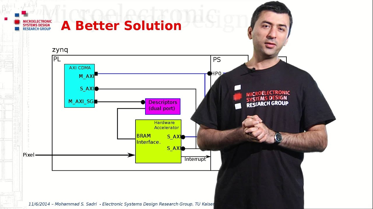 hight resolution of creating custom axi master interfaces part 1 lesson 7