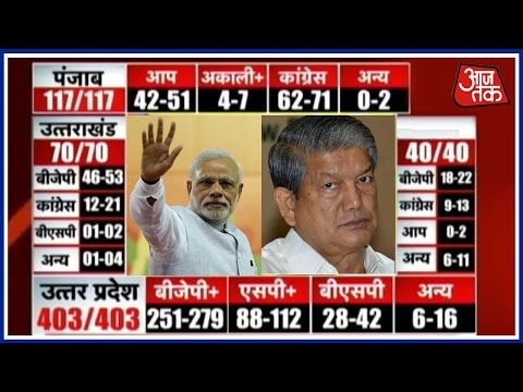 Live: Exit Polls Result For UP, Punjab, Goa, And Uttarakhand Elections 2017