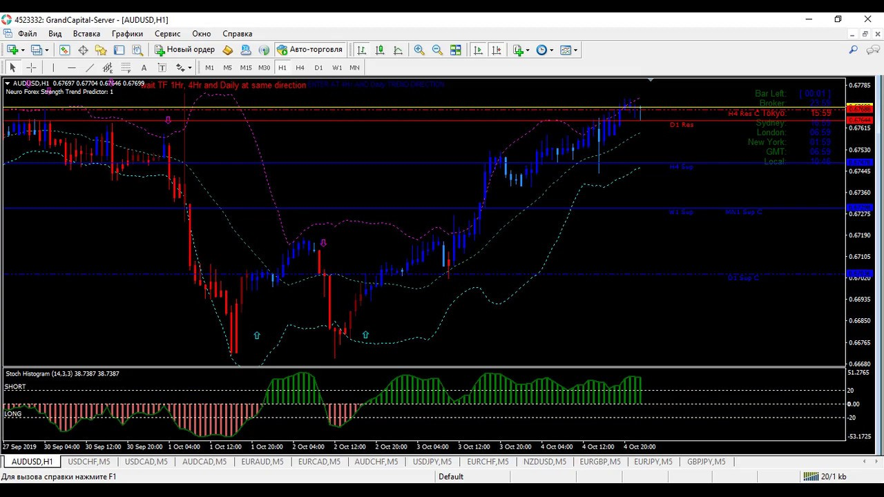 M W Forex Strategy Trading System Indicator Scalping Youtube