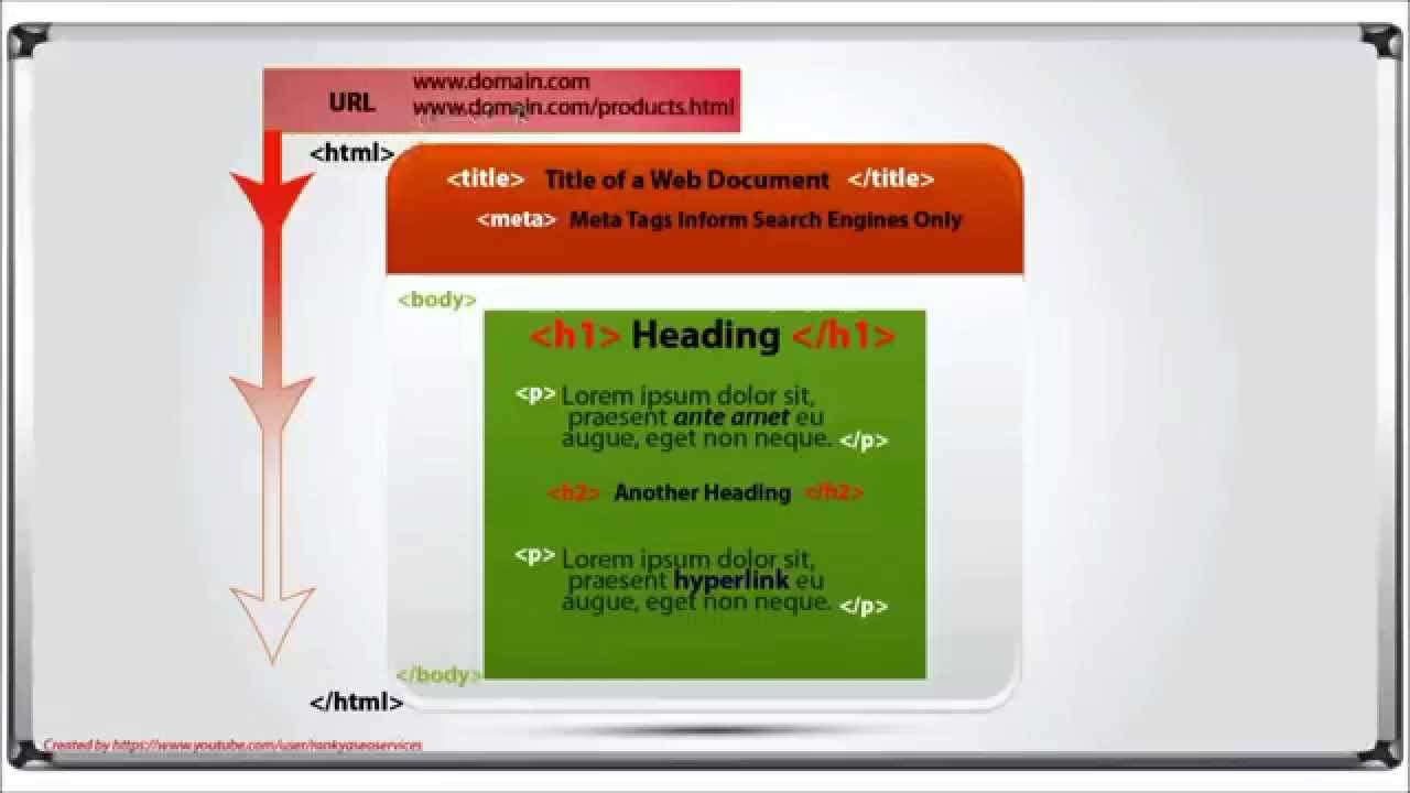 02 Anatomy of a Web Document (Search Engine Optimization) - YouTube