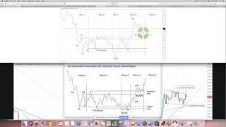 Hyperwave - S&P 500 Sectors (Part 2)