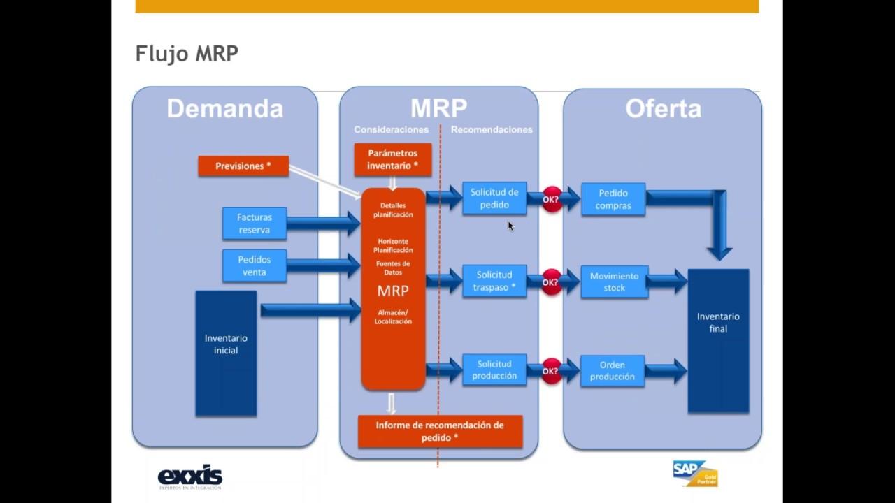 parametrizaci n y uso del m dulo mrp en sap business one [ 1280 x 720 Pixel ]