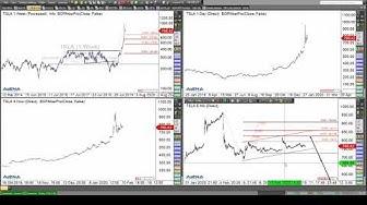 Rüdiger Born: Dow und Euro direkt am Chart besprochen