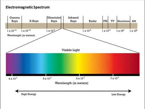 waves light em spectrum The electromagnetic (em) spectrum encompasses all wave frequencies, including radio, visible light, ultraviolet and x-rays.