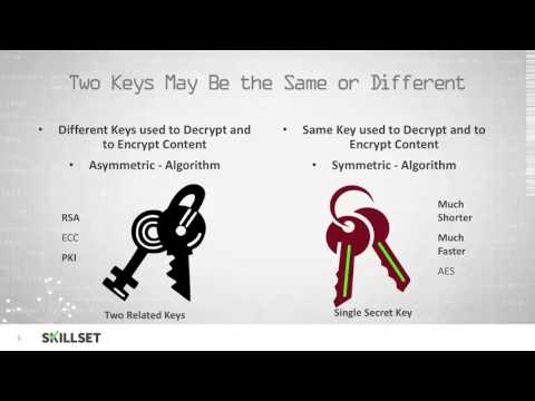 Cryptography Definition and Terminology (CISSP Free by Skillset.com)