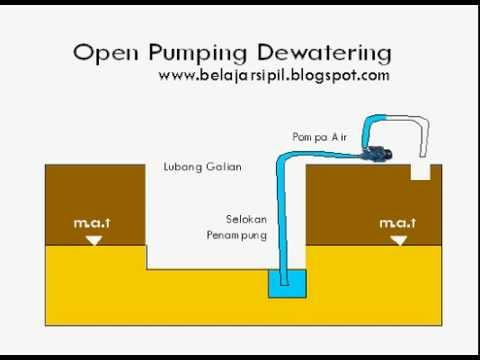 open pumping dewatering  YouTube