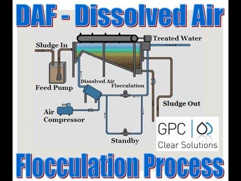 Dissolved Air Flotation DAF Process