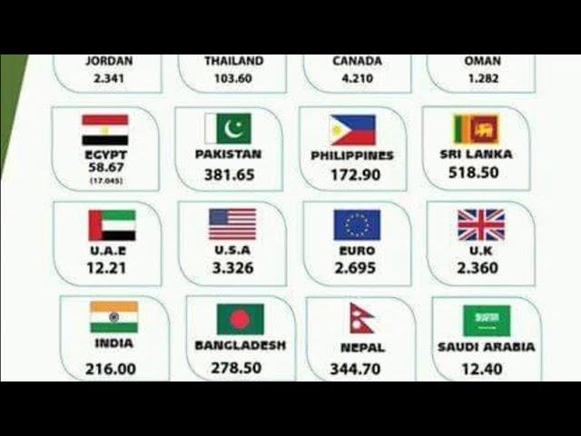 Kuwait exchange rate 08.04.2018