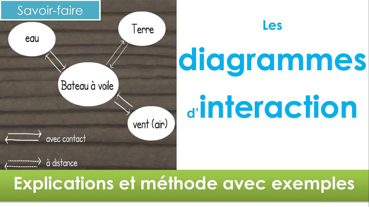 R U00e9aliser Un Diagramme Objet Interactions Hd  Niveau 3 U00e8me