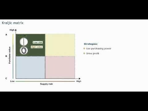 Portfolio analysis - Procurement training - Purchasing skills