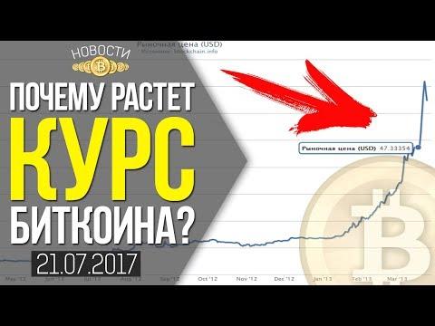 Bitcoin курс растет хардфорк что?