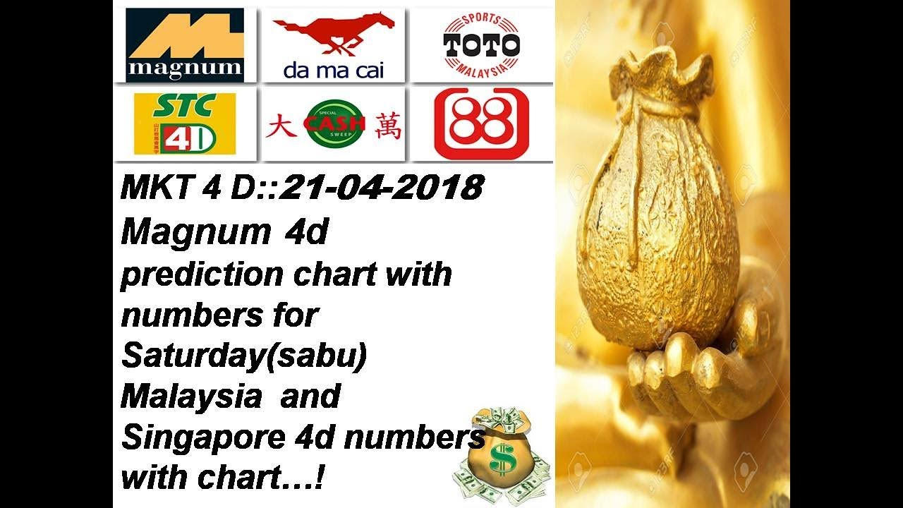MKT 4 D:::21-04-2018 Magnum 4d prediction numbers with chart for  Saturday(sabtu)
