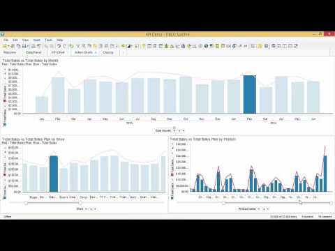 KPI Chart Demo