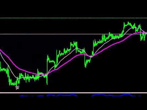 Стратегия торговли на валютной паре EUR-USD