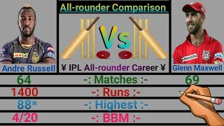 Andre Russell vs Glenn Maxwell IPL All-rounder Comparison 2020. * Who is the best, Comment Now *