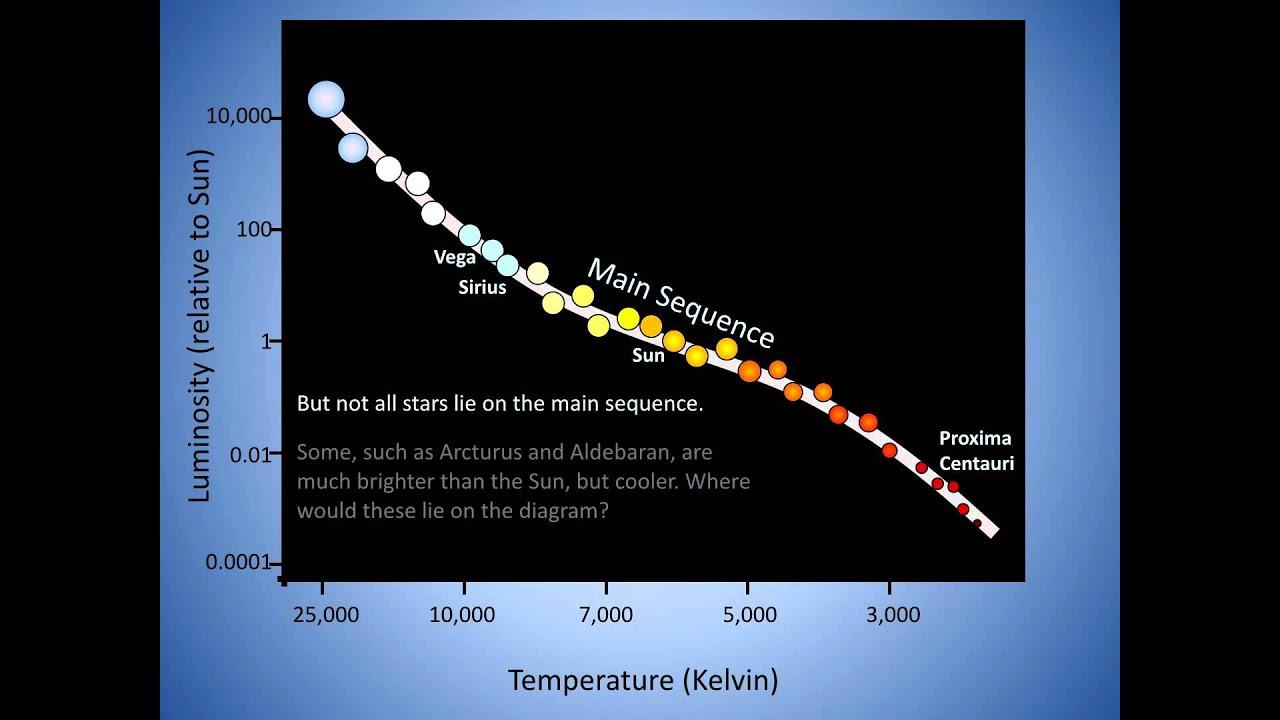 Hertzsprung russell diagram youtube pooptronica