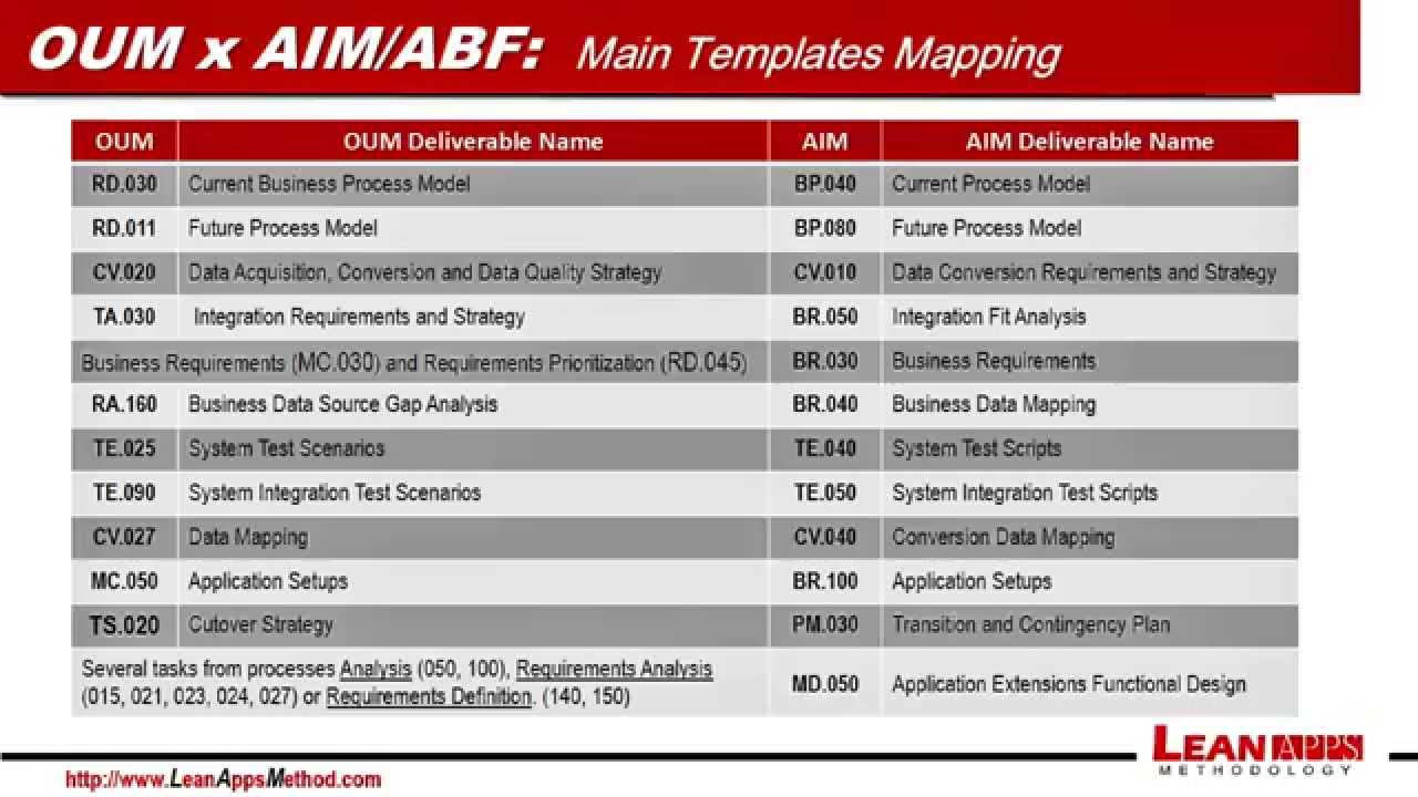 Oracle Ebs Implementation Oum X Aim Abf English Version Youtube