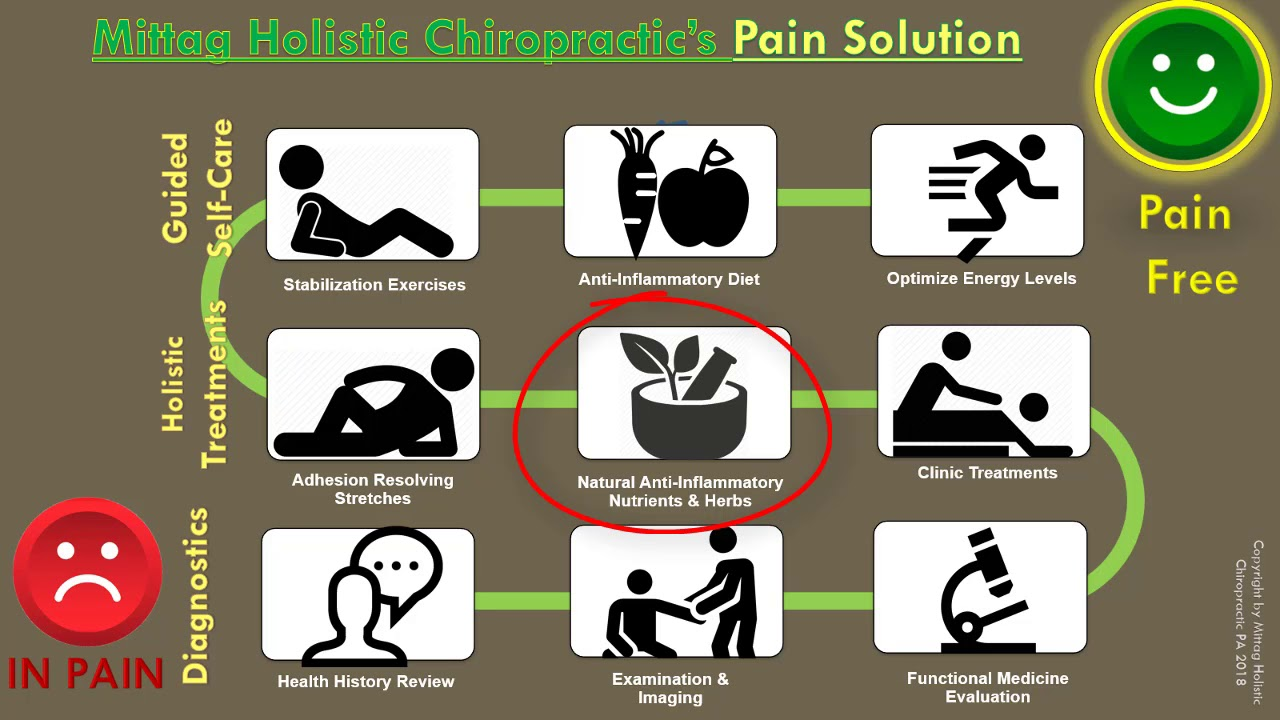 Mittag Holistic Chiropractic – Holistic Health For