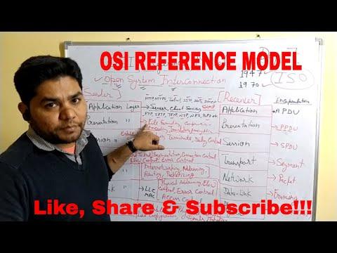 OSI Reference Model- Network Fundamental