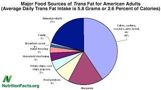 Transmastné kyseliny, nasycený tuk a cholesterol – přijatelný příjem: nula