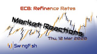 ECB Refinance rates - Market Reactions