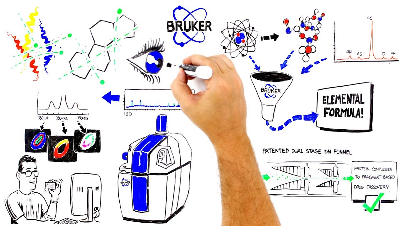 Bruker's scimaX - Taking science to the max