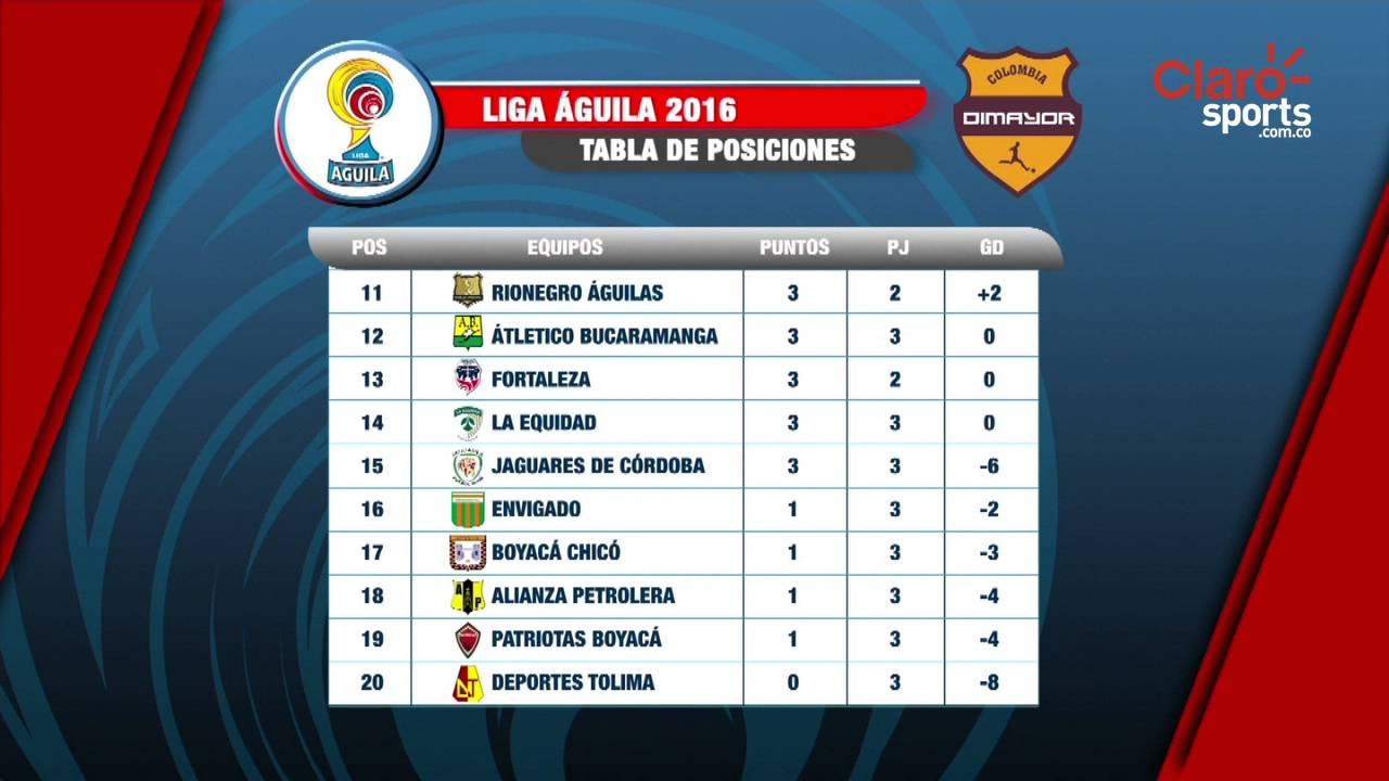 ... quedó la tabla de posiciones de la liga águila 2 2016 tras la tabla