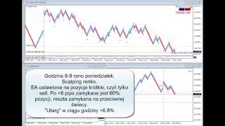 Video Forex Espresso - Renko scalping #2 download MP3, 3GP, MP4, WEBM, AVI, FLV Oktober 2018