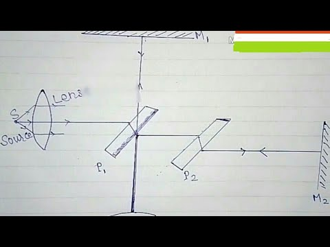 Michelson- Morley experiment in hindi bsc part1(Michelson interferometer)