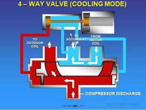 Reversing valve operation CE 2011  YouTube