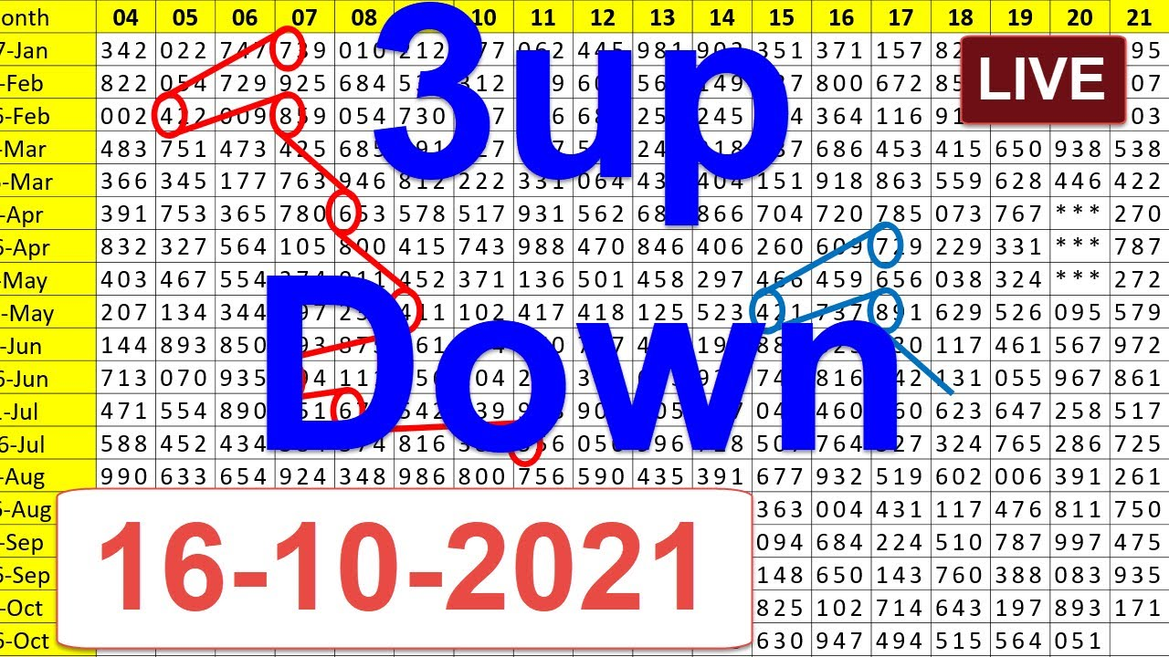 16-10-2021 3up \u0026 Down Touch \u0026 Set Route chart