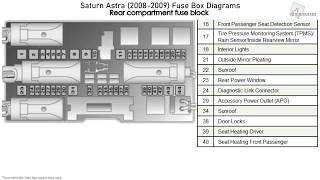 Saturn Astra 2008 2009 Fuse Box Diagrams Youtube