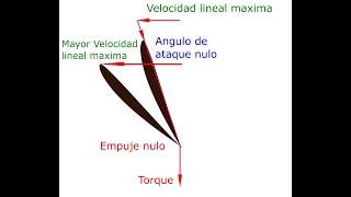Como escoger la helice en un avion de radiocontrol Aeromodelismo Teoria RC Aerodinamica
